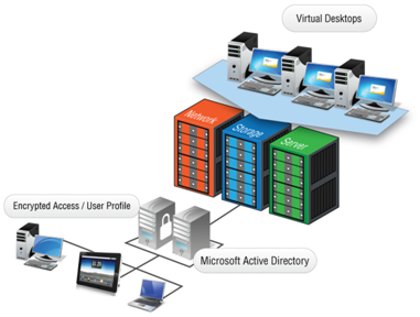 -2.3 Virtualization Desktop Solution VDI for Virtualization main page